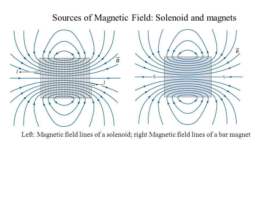 Sources of Magnetic Field: Solenoid and magnets Left: Magnetic field lines of a solenoid; right Magnetic field lines of a bar magnet