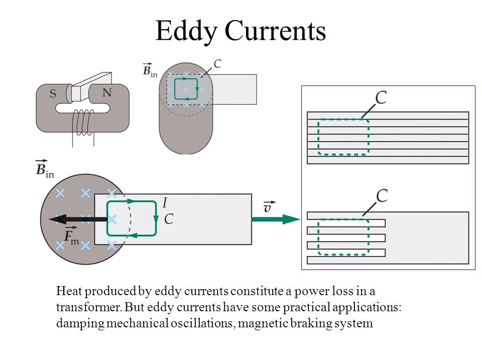 Eddy Currents Heat produced by eddy currents constitute a power loss in a transformer.