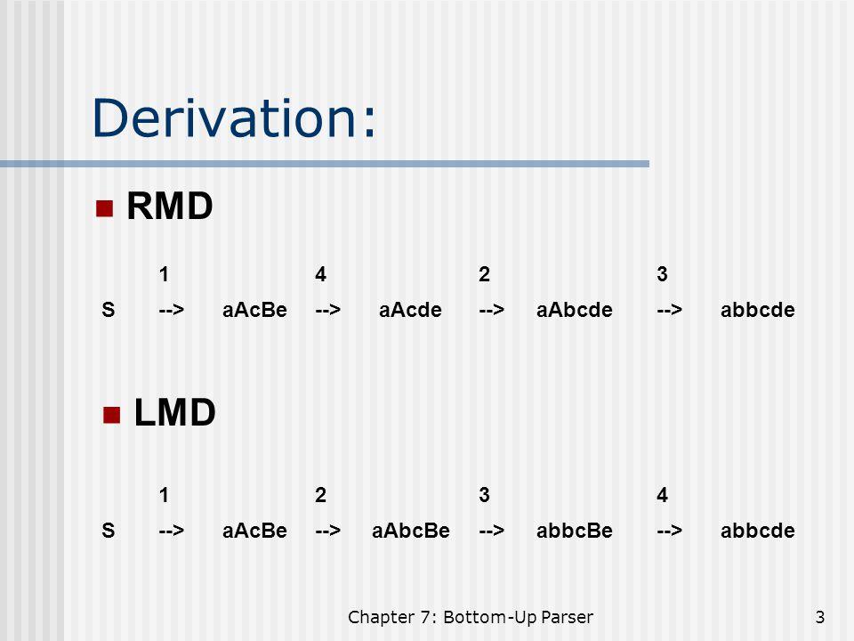 Chapter 7: Bottom-Up Parser54 GOTO[I 0,d] = I 4 = C --> d., a/d GOTO[I 2,C] = I 5 =S --> CC.,$ GOTO[I 2,a] = I 6 =C --> a.C, $ C .d, $ GOTO[I 2,d] = I 7 =C --> d., $ GOTO[I 3,C] = I 8 = C --> aC., a/d GOTO[I 3,a] = I 3 GOTO[I 3,d] = I 4 GOTO[I 6,C] = I 9 =C --> aC., $ GOTO[I 6,a] = I 6 GOTO[I 6,d] = I 7 C -->.aC, $