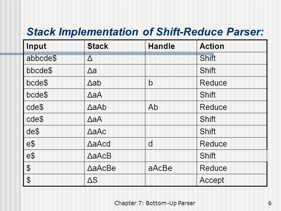 Chapter 7: Bottom-Up Parser27 Transition Diagram