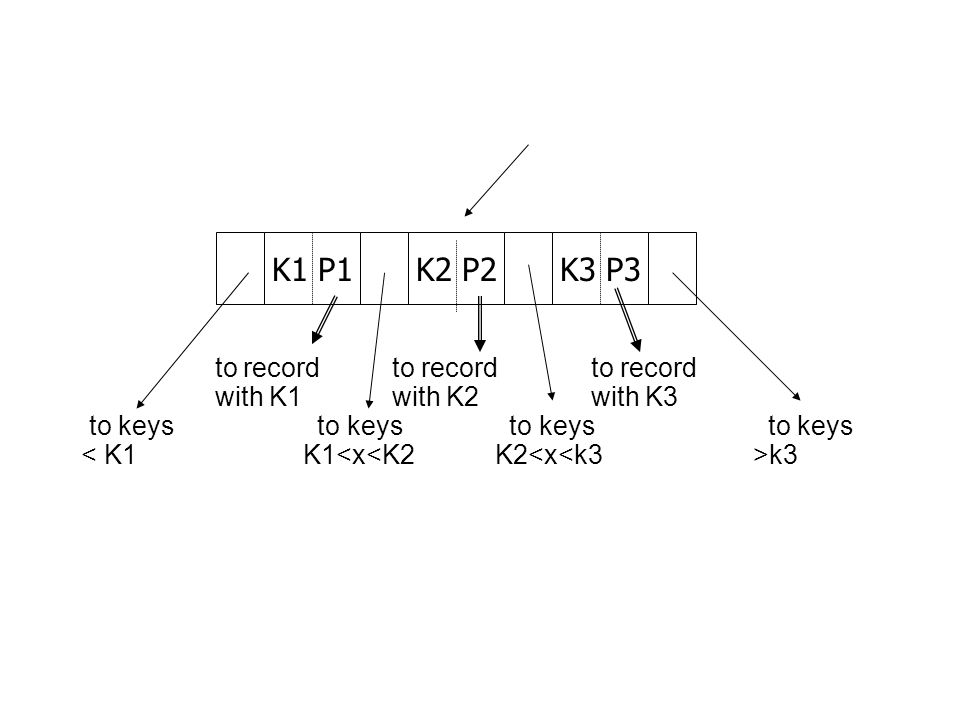 to record to record to record with K1 with K2 with K3 to keys to keys to keys to keys k3 K1 P1K2 P2K3 P3