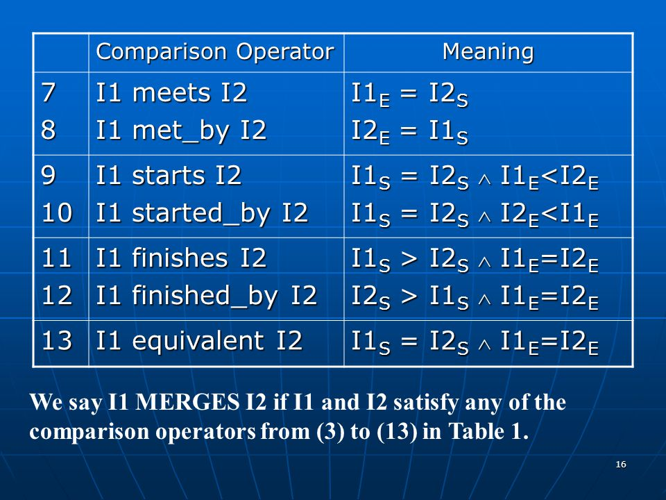 16 Comparison Operator Meaning 78 I1 meets I2 I1 met_by I2 I1 E = I2 S I2 E = I1 S 910 I1 starts I2 I1 started_by I2 I1 S = I2 S  I1 E <I2 E I1 S = I