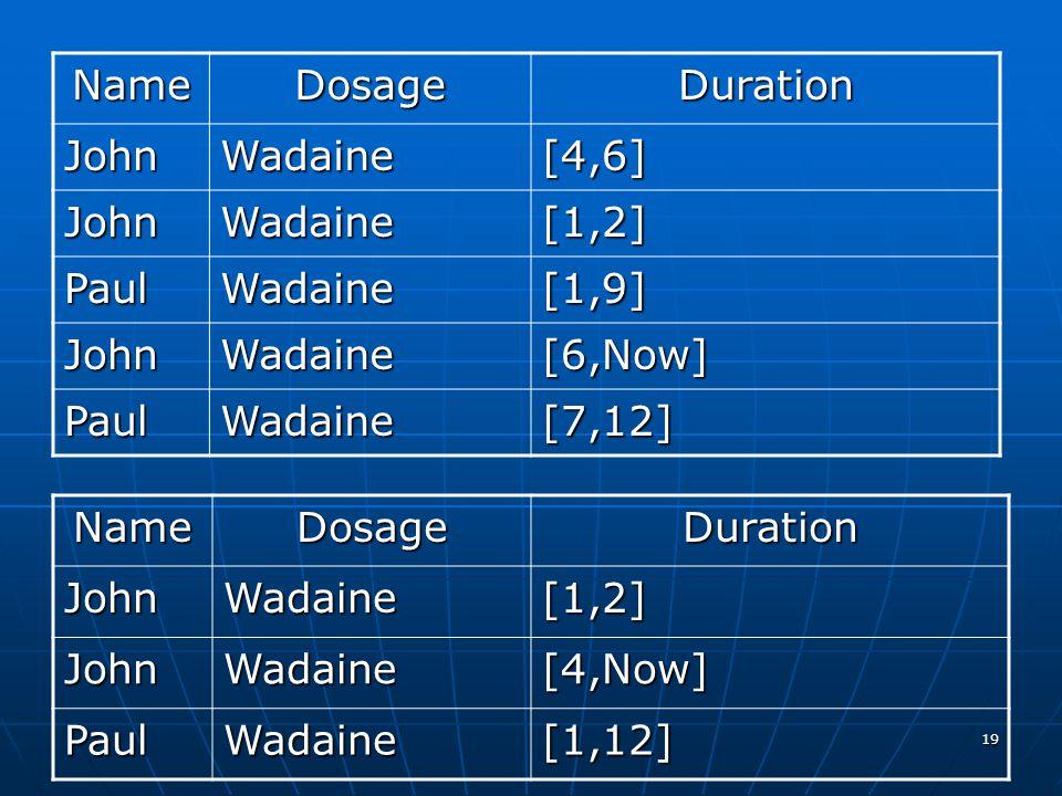 19 NameDosageDuration JohnWadaine[4,6] JohnWadaine[1,2] PaulWadaine[1,9] JohnWadaine[6,Now] PaulWadaine[7,12] NameDosageDurationJohnWadaine[1,2] JohnW