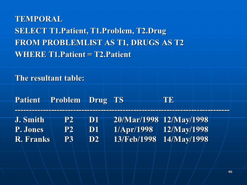 46 TEMPORAL SELECT T1.Patient, T1.Problem, T2.Drug FROM PROBLEMLIST AS T1, DRUGS AS T2 WHERE T1.Patient = T2.Patient The resultant table: Patient Prob