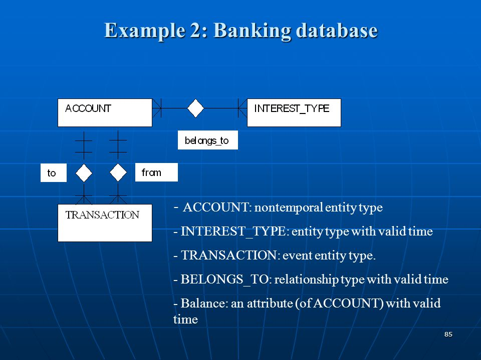 85 Example 2: Banking database - ACCOUNT: nontemporal entity type - INTEREST_TYPE: entity type with valid time - TRANSACTION: event entity type. - BEL