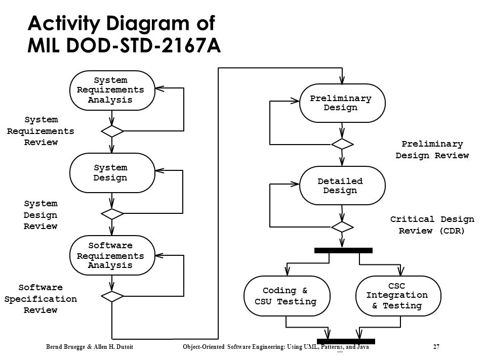 Bernd Bruegge & Allen H. Dutoit Object-Oriented Software Engineering: Using UML, Patterns, and Java 27 Activity Diagram of MIL DOD-STD-2167A Prelimina