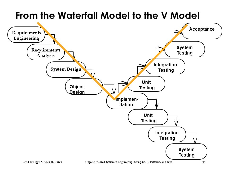 Bernd Bruegge & Allen H. Dutoit Object-Oriented Software Engineering: Using UML, Patterns, and Java 28 From the Waterfall Model to the V Model System