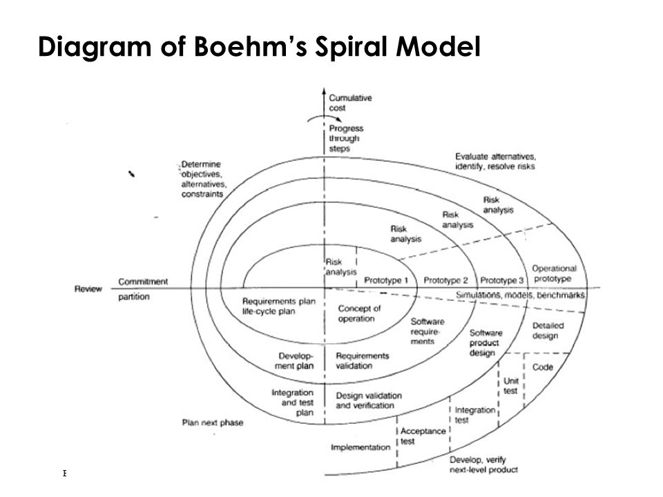 Bernd Bruegge & Allen H. Dutoit Object-Oriented Software Engineering: Using UML, Patterns, and Java 35 Diagram of Boehm's Spiral Model