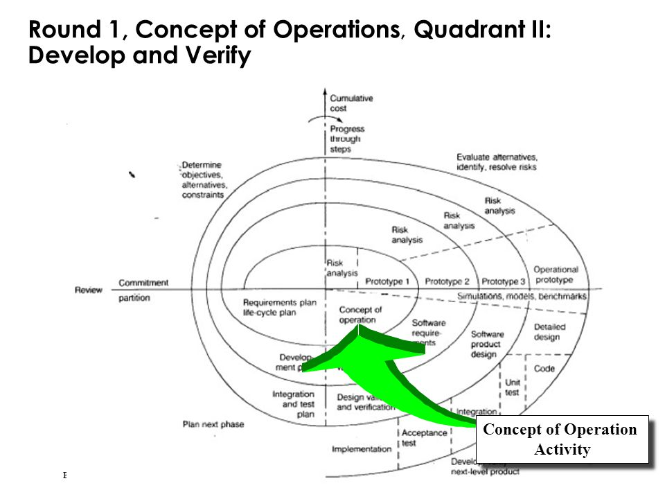 Bernd Bruegge & Allen H. Dutoit Object-Oriented Software Engineering: Using UML, Patterns, and Java 38 Round 1, Concept of Operations, Quadrant II: De