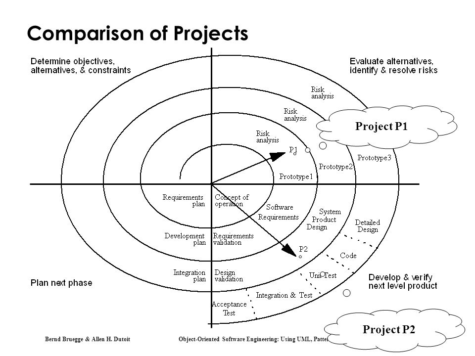 Bernd Bruegge & Allen H. Dutoit Object-Oriented Software Engineering: Using UML, Patterns, and Java 41 Comparison of Projects Project P1 Project P2