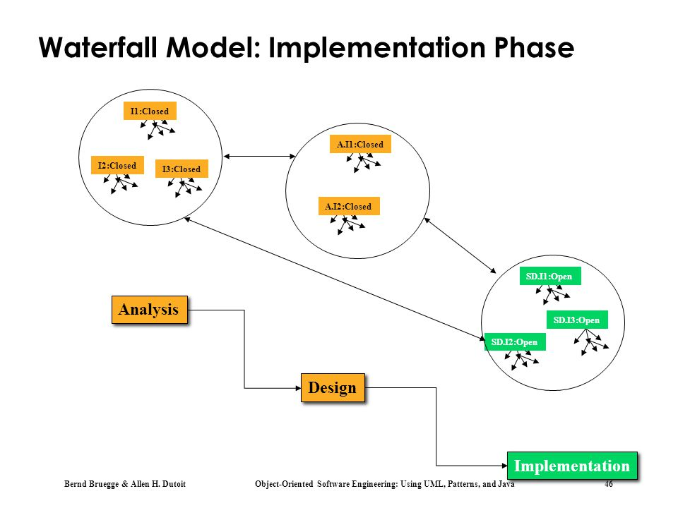 Bernd Bruegge & Allen H. Dutoit Object-Oriented Software Engineering: Using UML, Patterns, and Java 46 Waterfall Model: Implementation Phase I1:Closed