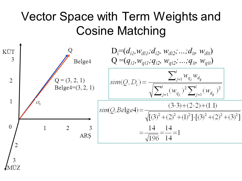Vector Space with Term Weights and Cosine Matching 3 2 1 21 0 3 Belge4 Q KÜT ARŞ D i =(d i1,w di1 ;d i2, w di2 ;…;d it, w dit ) Q =(q i1,w qi1 ;q i2, w qi2 ;…;q it, w qit ) Q = (3, 2, 1) Belge4=(3, 2, 1) MÜZ 2 3