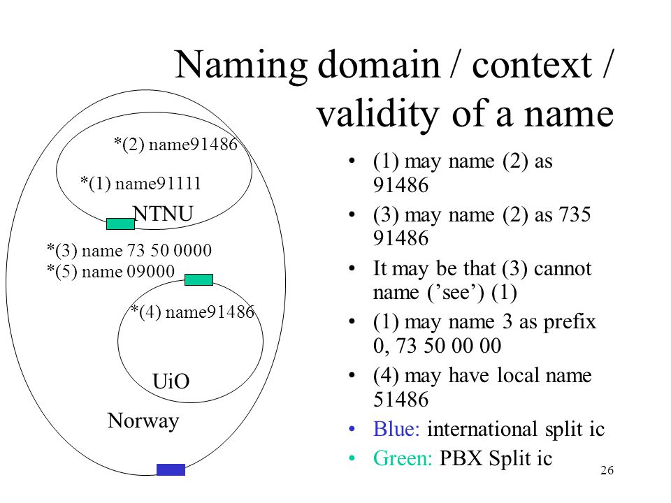 26 Naming domain / context / validity of a name (1) may name (2) as 91486 (3) may name (2) as 735 91486 It may be that (3) cannot name ('see') (1) (1) may name 3 as prefix 0, 73 50 00 00 (4) may have local name 51486 Blue: international split ic Green: PBX Split ic Norway UiO NTNU *(2) name91486 *(1) name91111 *(3) name 73 50 0000 *(4) name91486 *(5) name 09000