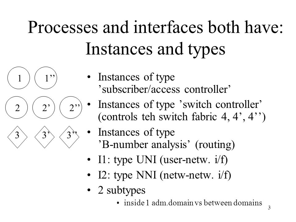 3 Processes and interfaces both have: Instances and types Instances of type 'subscriber/access controller' Instances of type 'switch controller' (cont
