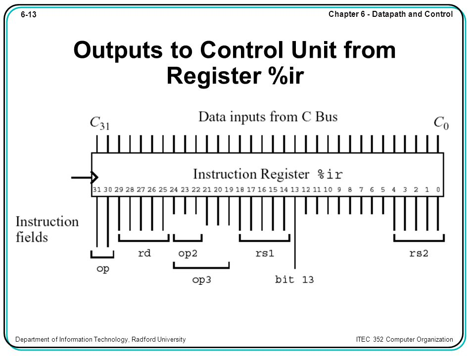 6-13 Chapter 6 - Datapath and Control Department of Information Technology, Radford University ITEC 352 Computer Organization Outputs to Control Unit from Register %ir