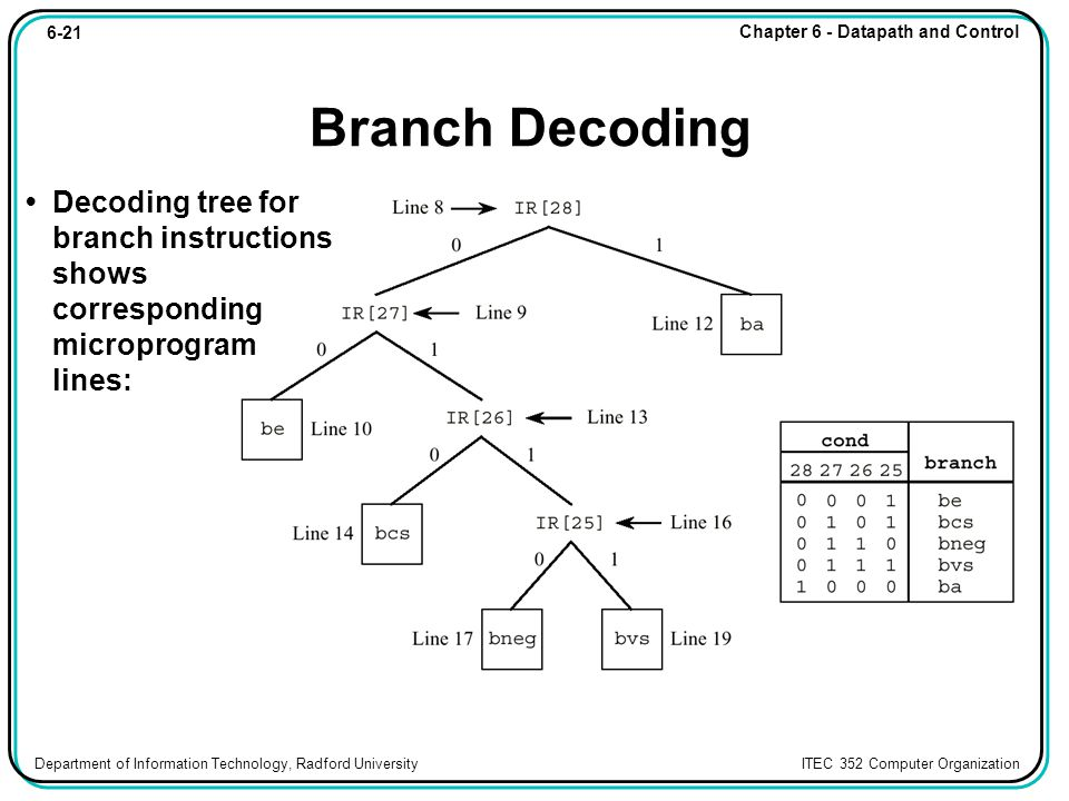 6-21 Chapter 6 - Datapath and Control Department of Information Technology, Radford University ITEC 352 Computer Organization Branch Decoding Decoding tree for branch instructions shows corresponding microprogram lines: