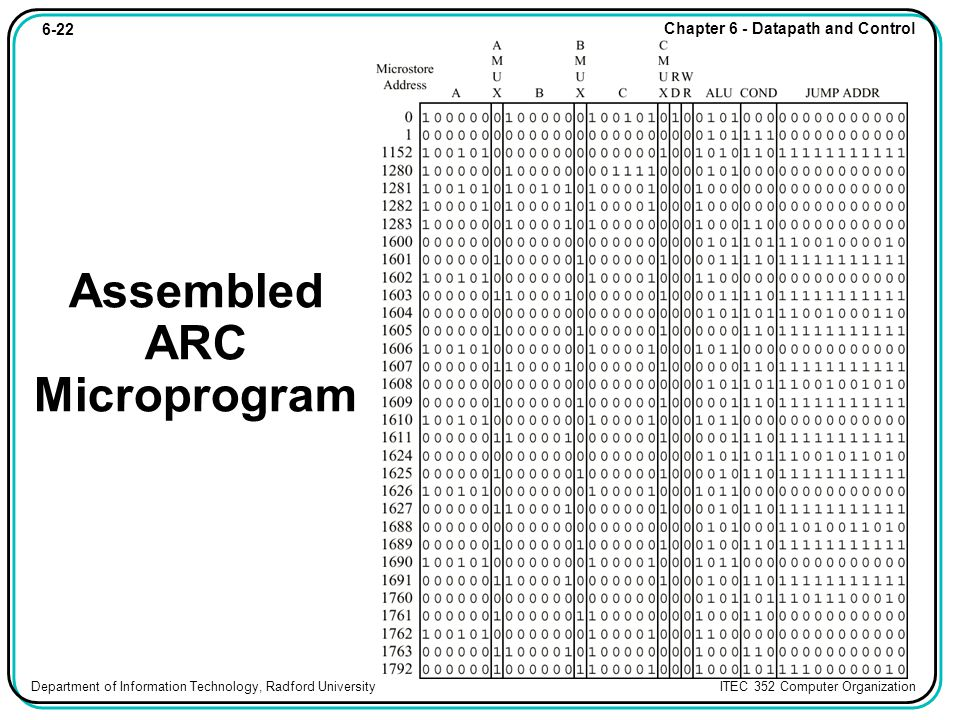 6-22 Chapter 6 - Datapath and Control Department of Information Technology, Radford University ITEC 352 Computer Organization Assembled ARC Microprogram