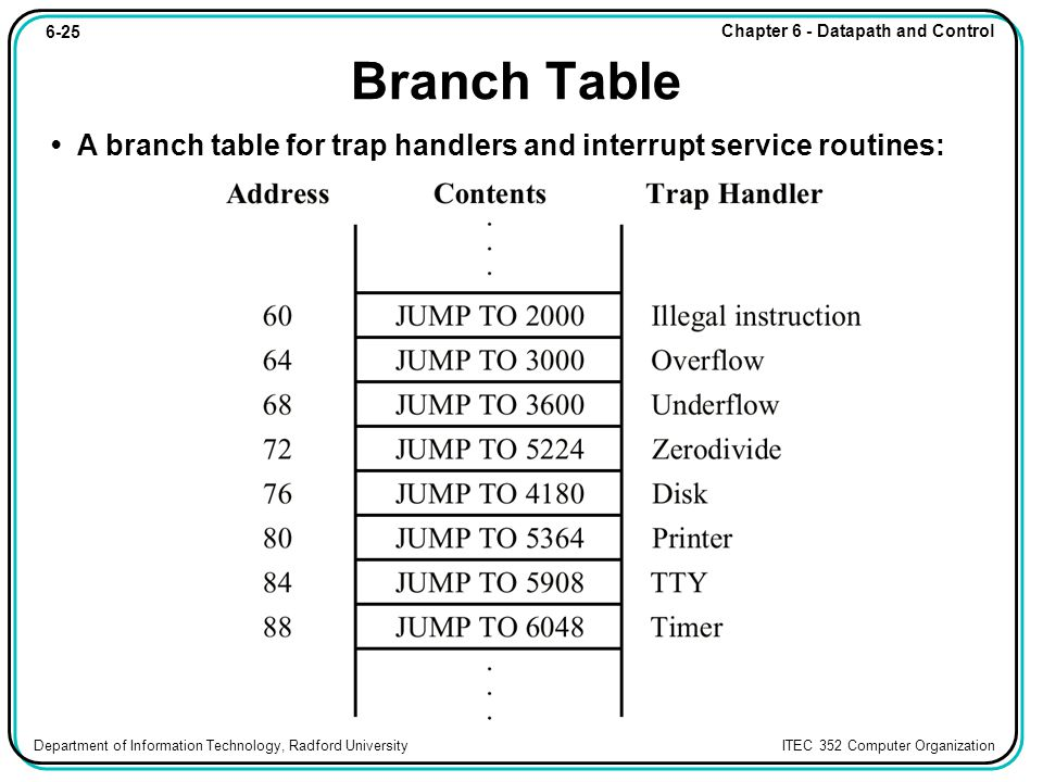 6-25 Chapter 6 - Datapath and Control Department of Information Technology, Radford University ITEC 352 Computer Organization Branch Table A branch table for trap handlers and interrupt service routines: