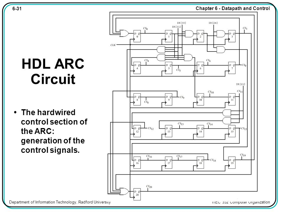 6-31 Chapter 6 - Datapath and Control Department of Information Technology, Radford University ITEC 352 Computer Organization HDL ARC Circuit The hardwired control section of the ARC: generation of the control signals.