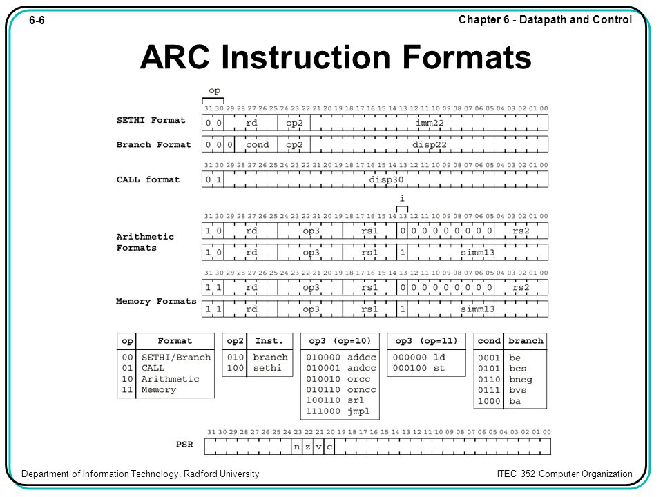 6-6 Chapter 6 - Datapath and Control Department of Information Technology, Radford University ITEC 352 Computer Organization ARC Instruction Formats