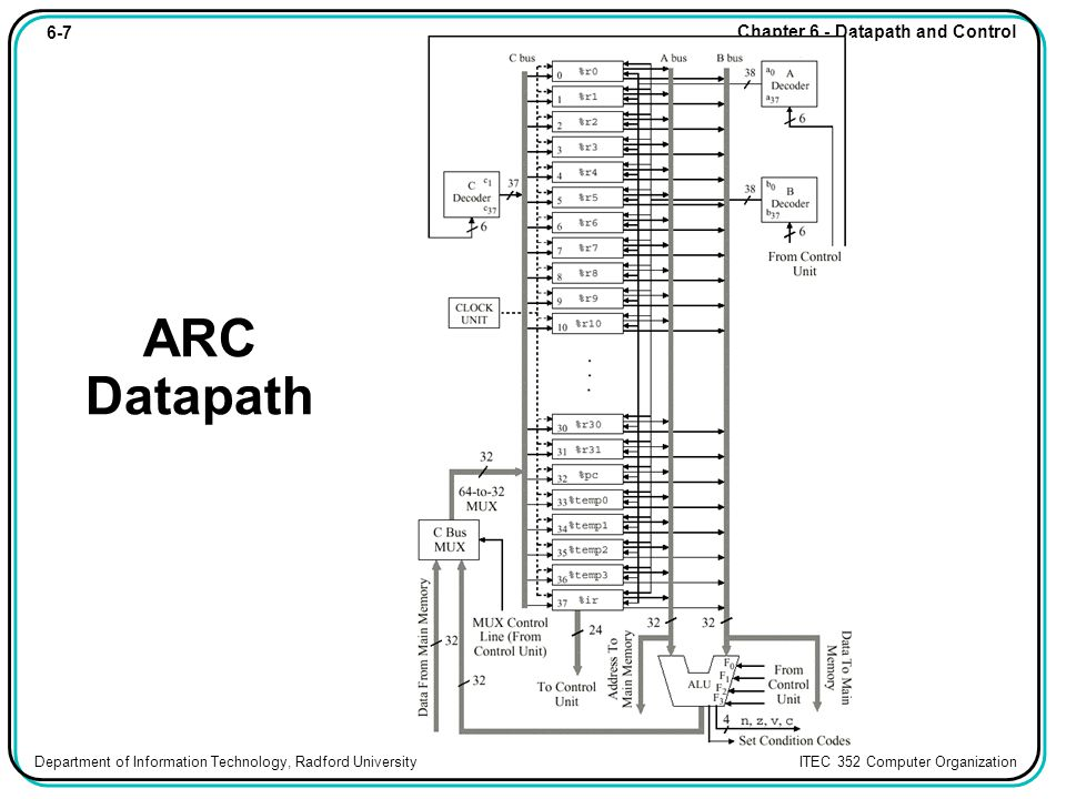 6-7 Chapter 6 - Datapath and Control Department of Information Technology, Radford University ITEC 352 Computer Organization ARC Datapath