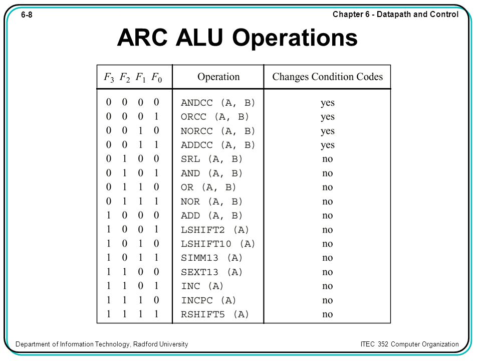 6-29 Chapter 6 - Datapath and Control Department of Information Technology, Radford University ITEC 352 Computer Organization HDL for ARC HDL description of the ARC control unit.