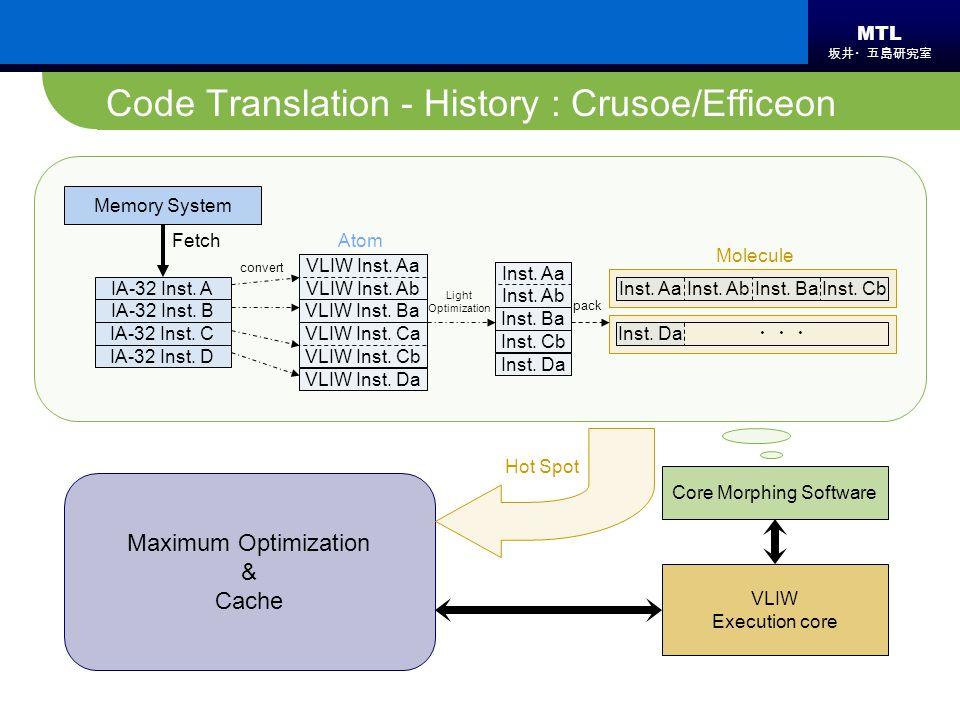 MTL 坂井・五島研究室 VLIW Inst. Ba VLIW Inst. Da VLIW Inst. Ca VLIW Inst. Cb VLIW Inst. Aa VLIW Inst. Ab Atom Code Translation - History : Crusoe/Efficeon IA-