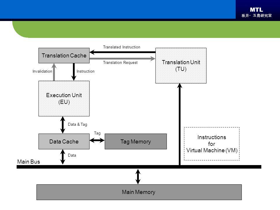 MTL 坂井・五島研究室 Tag Memory Main Bus Data Cache Translation Unit (TU) Instructions for Virtual Machine (VM) Instruction Data Invalidation Translation Requ