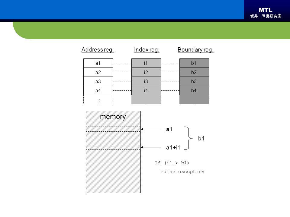 MTL 坂井・五島研究室 memory b1 b2 b3 b4 i1 i2 i3 i4 a1 a2 a3 a4 Boundary reg.Index reg.Address reg. ……… a1 a1+i1 If (i1 > b1) raise exception b1