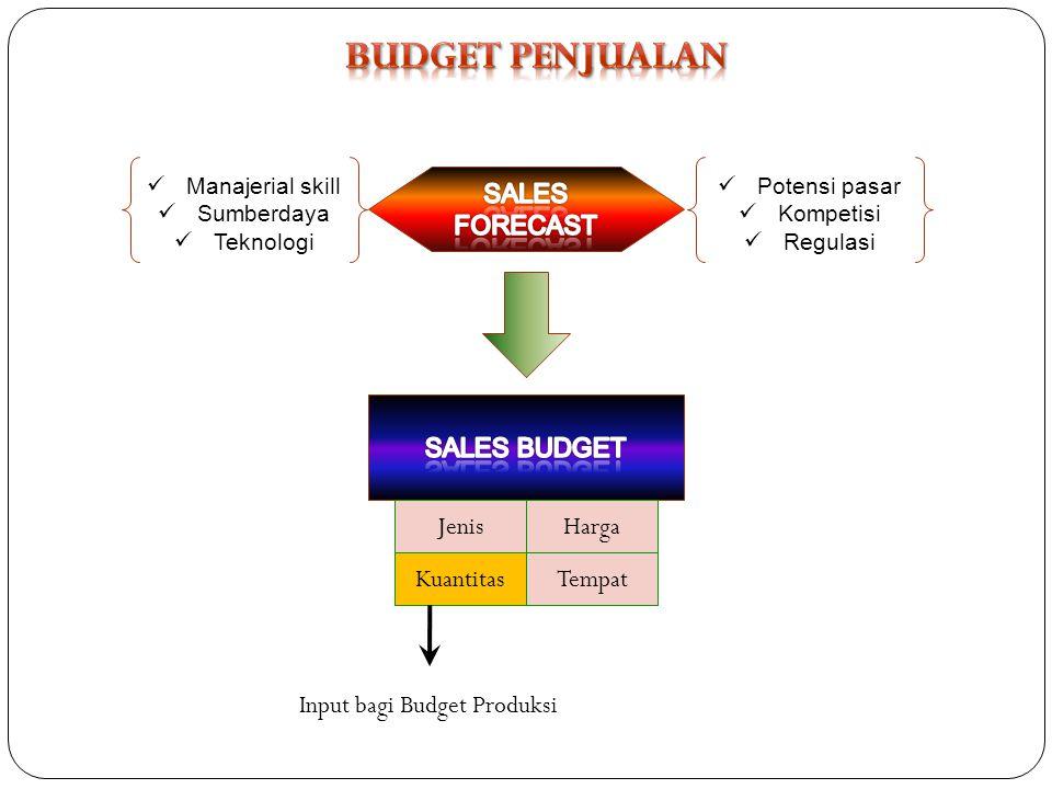 Manajerial skill Sumberdaya Teknologi Potensi pasar Kompetisi Regulasi Jenis Kuantitas Harga Tempat Input bagi Budget Produksi
