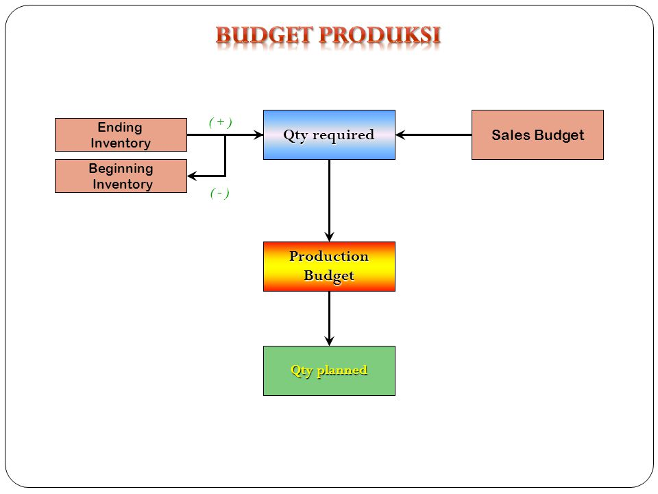 Sales Budget Qty required Ending Inventory ProductionBudget ( + ) Beginning Inventory ( - ) Qty planned