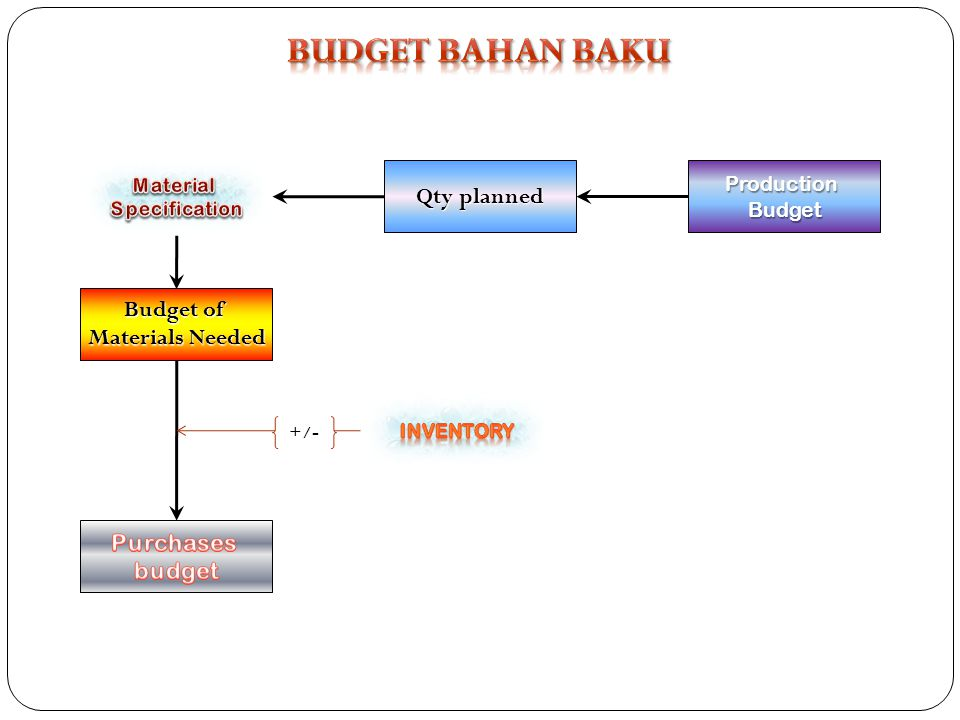 ProductionBudget Budget of Materials Needed +/-