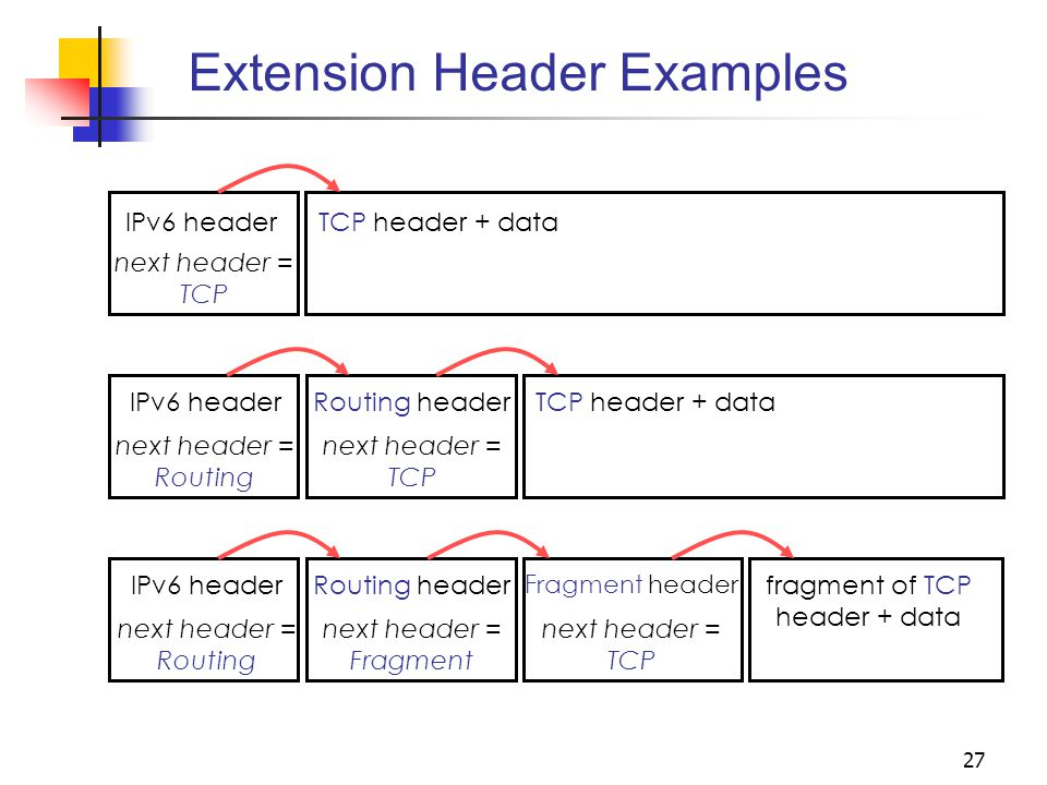 27 Extension Header Examples next header = TCP TCP header + data IPv6 header next header = Routing TCP header + dataRouting header next header = TCP I