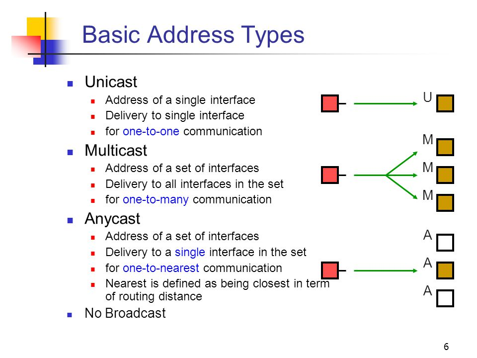 6 Basic Address Types Unicast Address of a single interface Delivery to single interface for one-to-one communication Multicast Address of a set of in