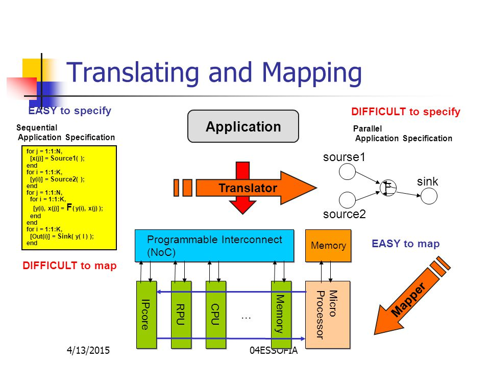 4/13/201504ESSOFIA Translating and Mapping Application Programmable Interconnect (NoC) IPcore RPU Memory CPU MicroProcessor Memory...