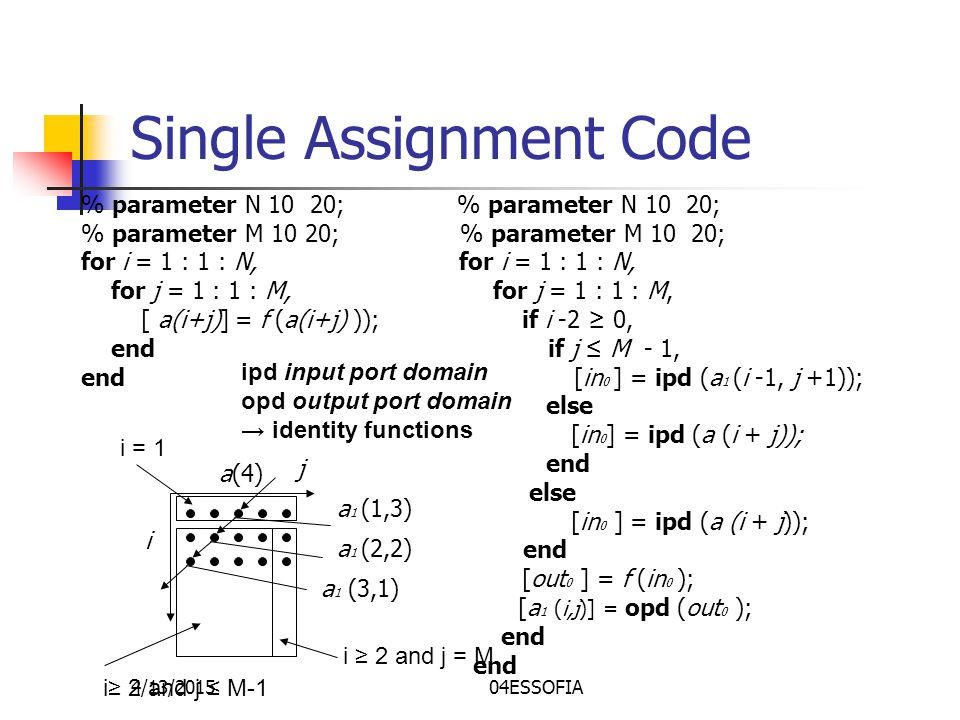 4/13/201504ESSOFIA Single Assignment Code % parameter N 10 20; % parameter M 10 20; for i = 1 : 1 : N, for j = 1 : 1 : M, for j = 1 : 1 : M, [ a(i+j)] = f (a(i+j) )); if i -2 ≥ 0, end if j ≤ M - 1, end [in 0 ] = ipd (a 1 (i -1, j +1)); else [in 0 ] = ipd (a (i + j)); end else [in 0 ] = ipd (a (i + j)); end [out 0 ] = f (in 0 ); [a 1 (i,j)] = opd (out 0 ); end j a(4) i a 1 (1,3) a 1 (2,2) a 1 (3,1) i≥ 2 and j ≤ M-1 i ≥ 2 and j = M i = 1 ipd input port domain opd output port domain → identity functions