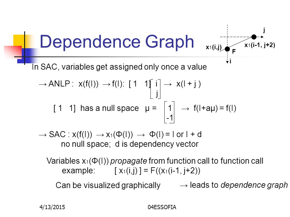 4/13/201504ESSOFIA Dependence Graph In SAC, variables get assigned only once a value → ANLP : x(f(I)) → f(I): [ 1 1] i → x(I + j ) j [ 1 1] has a null space μ = 1 → f(I+aμ) = f(I) → SAC : x(f(I)) → x 1 (Φ(I)) → Φ(I) = I or I + d no null space; d is dependency vector Variables x 1 (Φ(I)) propagate from function call to function call example: [ x 1 (i,j) ] = F((x 1 (i-1, j+2)) F x 1 (i-1, j+2) x 1 (i,j) i j Can be visualized graphically → leads to dependence graph