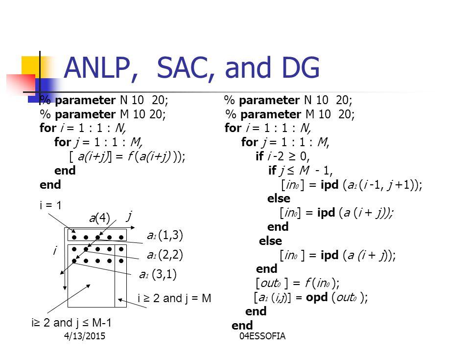 4/13/201504ESSOFIA ANLP, SAC, and DG % parameter N 10 20; % parameter M 10 20; for i = 1 : 1 : N, for j = 1 : 1 : M, for j = 1 : 1 : M, [ a(i+j)] = f (a(i+j) )); if i -2 ≥ 0, end if j ≤ M - 1, end [in 0 ] = ipd (a 1 (i -1, j +1)); else [in 0 ] = ipd (a (i + j)); end else [in 0 ] = ipd (a (i + j)); end [out 0 ] = f (in 0 ); [a 1 (i,j)] = opd (out 0 ); end i≥ 2 and j ≤ M-1 j a(4) i a 1 (1,3) a 1 (2,2) a 1 (3,1) i ≥ 2 and j = M i = 1
