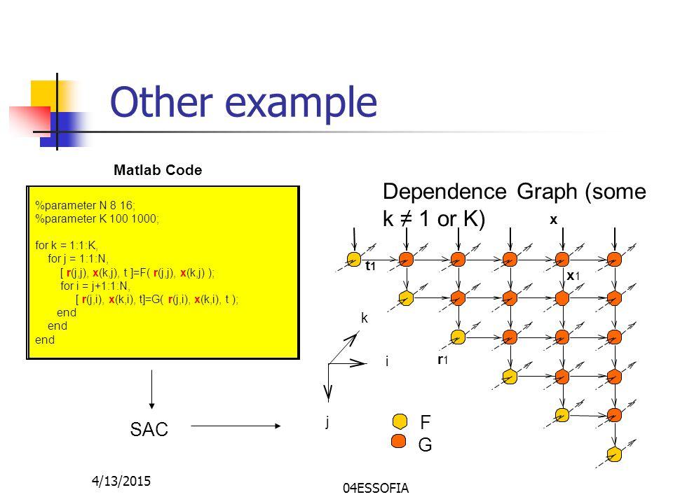 4/13/2015 04ESSOFIA Other example %parameter N 8 16; %parameter K 100 1000; for k = 1:1:K, for j = 1:1:N, [ r(j,j), x(k,j), t ]=F( r(j,j), x(k,j) ); for i = j+1:1:N, [ r(j,i), x(k,i), t]=G( r(j,i), x(k,i), t ); end Matlab Code SAC