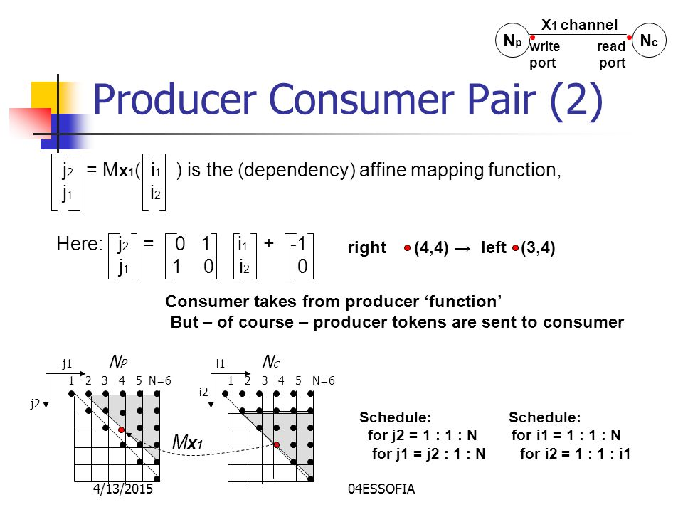 4/13/201504ESSOFIA Producer Consumer Pair (2) j 2 = M x 1 ( i 1 ) is the (dependency) affine mapping function, j 1 i 2 N P N C j2 1 2 3 4 5 N=6 j1i1 i2 Mx1Mx1 Schedule: for j2 = 1 : 1 : N for i1 = 1 : 1 : N for j1 = j2 : 1 : N for i2 = 1 : 1 : i1 Here: j 2 = 0 1 i 1 + -1 j 1 1 0 i 2 0 right (4,4) → left (3,4) Consumer takes from producer 'function' But – of course – producer tokens are sent to consumer NpNp NcNc X 1 channel write read port