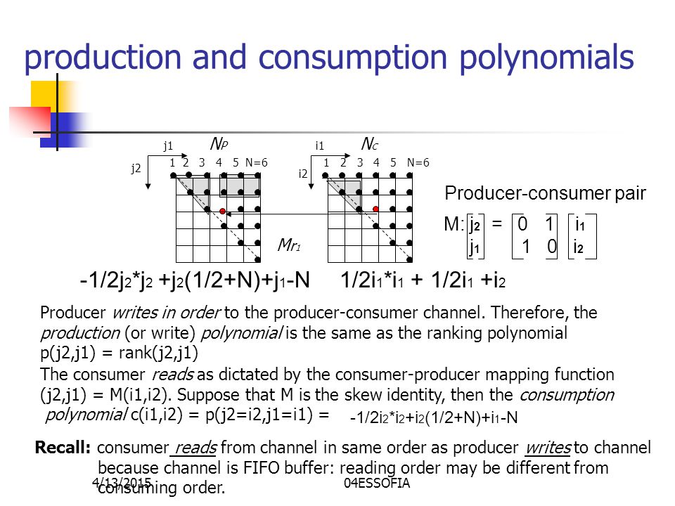 4/13/201504ESSOFIA production and consumption polynomials The consumer reads as dictated by the consumer-producer mapping function (j2,j1) = M(i1,i2).