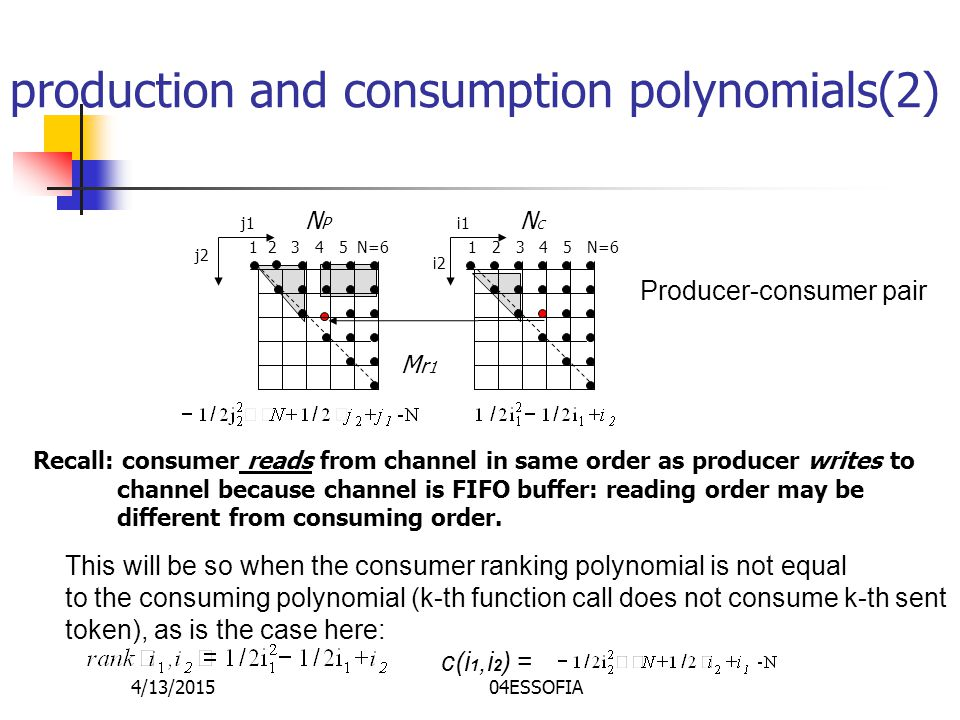 4/13/201504ESSOFIA production and consumption polynomials(2) N P N C 1 2 3 4 5 N=6 j1 j2 i1 i2 Mr1Mr1 Producer-consumer pair Recall: consumer reads from channel in same order as producer writes to channel because channel is FIFO buffer: reading order may be different from consuming order.