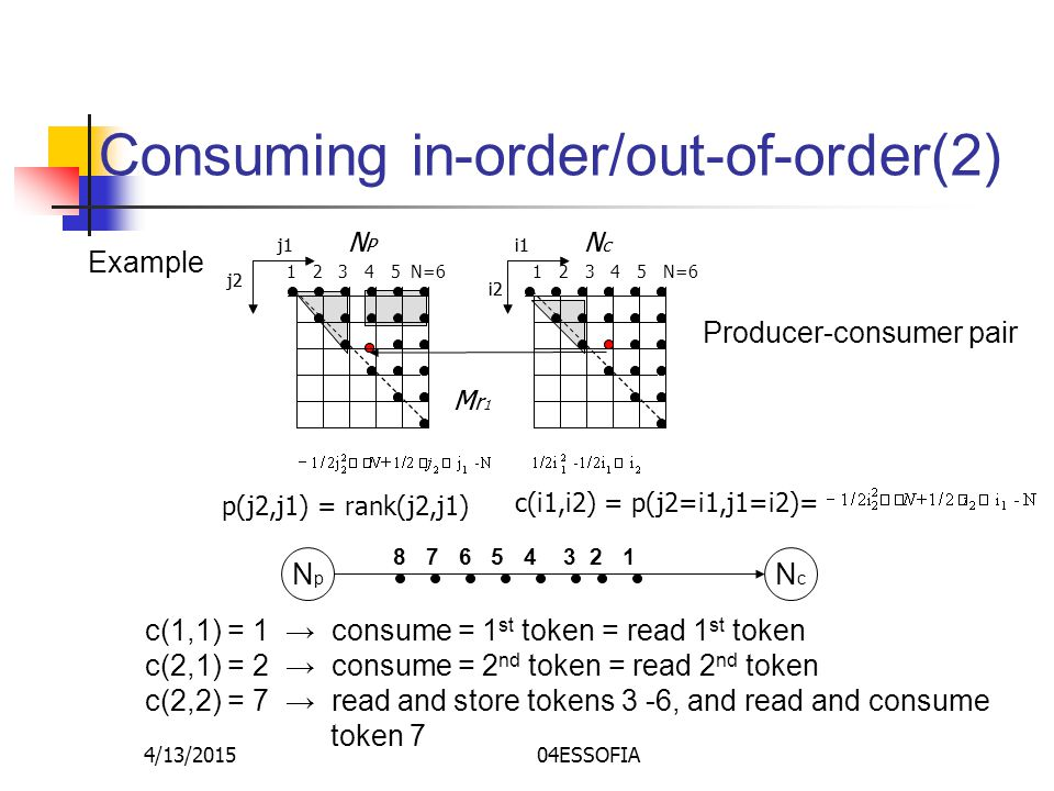 4/13/201504ESSOFIA Consuming in-order/out-of-order(2) NpNp NcNc 8 7 6 5 4 3 2 1 c(1,1) = 1 → consume = 1 st token = read 1 st token c(2,1) = 2 → consume = 2 nd token = read 2 nd token c(2,2) = 7 → read and store tokens 3 -6, and read and consume token 7