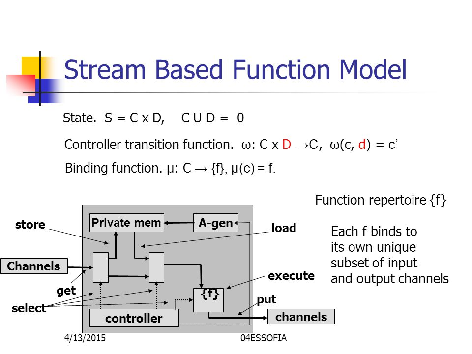 4/13/201504ESSOFIA Stream Based Function Model Private mem A-gen {f} controller Channels channels store load execute get put select State.