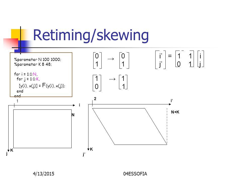 4/13/201504ESSOFIA Retiming/skewing %parameter N 100 1000; %parameter K 8 48; for i = 1:1:N, for j = 1:1:K, [y(i), x(j)] = F (y(i), x(j)); end 0101 → 0101 1010 → 1 1 i' = 1 1 i j' 0 1 j j' N+K K 2 i' i j N K 1