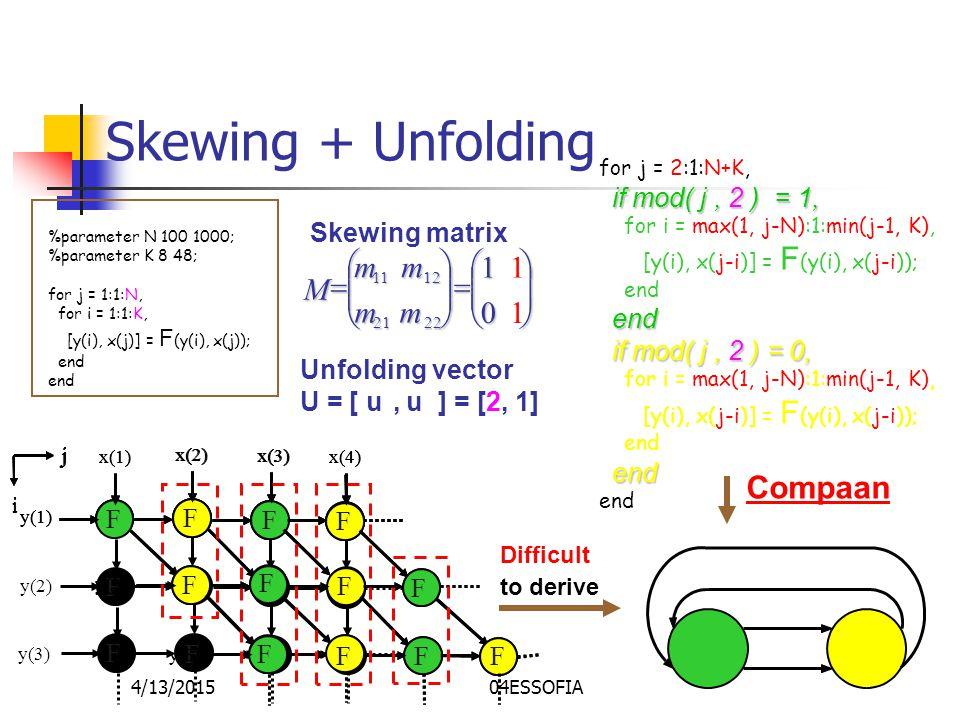 4/13/201504ESSOFIA Skewing + Unfolding Skewing matrix                   10 11 2221 1211 mm mm M F F F F F F F F F F F F x(1) x(2) x(3) x(4) y(1) y(2) y(3) j i for j = 2:1:N+K, if mod( j, 2 ) = 1, for i = max(1, j-N):1:min(j-1, K), [y(i), x(j-i)] = F (y(i), x(j-i)); end if mod( j, 2 ) = 0, for i = max(1, j-N):1:min(j-1, K), [y(i), x(j-i)] = F (y(i), x(j-i)); end F F F F F F F F F F F F x(1) x(2) x(3) x(4) y(1) y(2) y(3) j i F F F F F F F F F F F F x(1) x(2) x(3) x(4) y(1) y(2) y(3) j i Unfolding vector U = [ u 1, u 2 ] = [2, 1] Compaan Difficult to derive %parameter N 100 1000; %parameter K 8 48; for j = 1:1:N, for i = 1:1:K, [y(i), x(j)] = F (y(i), x(j)); end