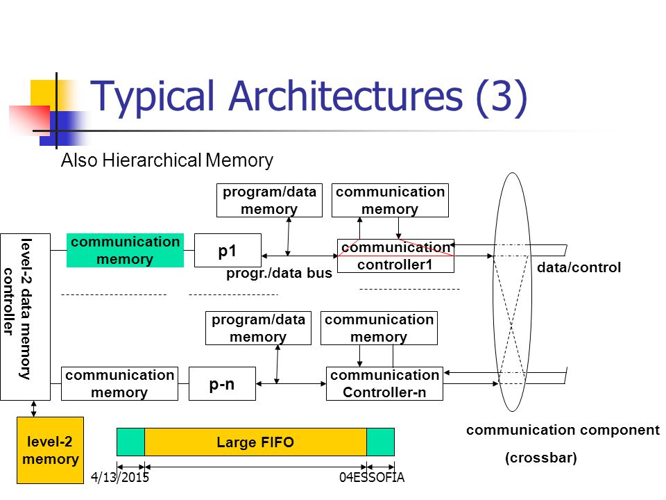 4/13/201504ESSOFIA Typical Architectures (3) Also Hierarchical Memory program/data memory p1 communication controller1 communication memory program/data memory p-n communication Controller-n communication memory progr./data bus data/control (crossbar) communication component communication memory communication memory level-2 memory level-2 data memory controller Large FIFO