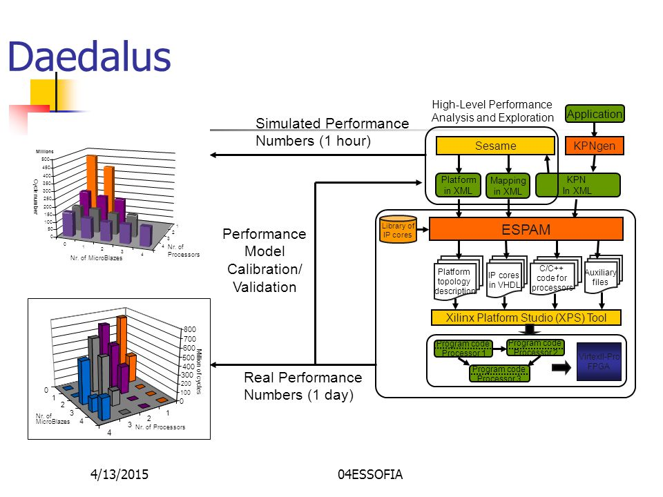 4/13/201504ESSOFIA Daedalus Library of IP cores Platform in XML C/C++ code for processors IP cores in VHDL Mapping in XML Platform topology description Xilinx Platform Studio (XPS) Tool VirtexII-Pro FPGA Application Auxiliary files Program code Processor 1 Program code Processor 2 Program code Processor 3 ESPAM Sesame KPNgen KPN In XML High-Level Performance Analysis and Exploration Simulated Performance Numbers (1 hour) 0 1 2 3 4 1 2 3 4 0 50 100 150 200 250 300 350 400 450 500 Cycle number Millions Nr.