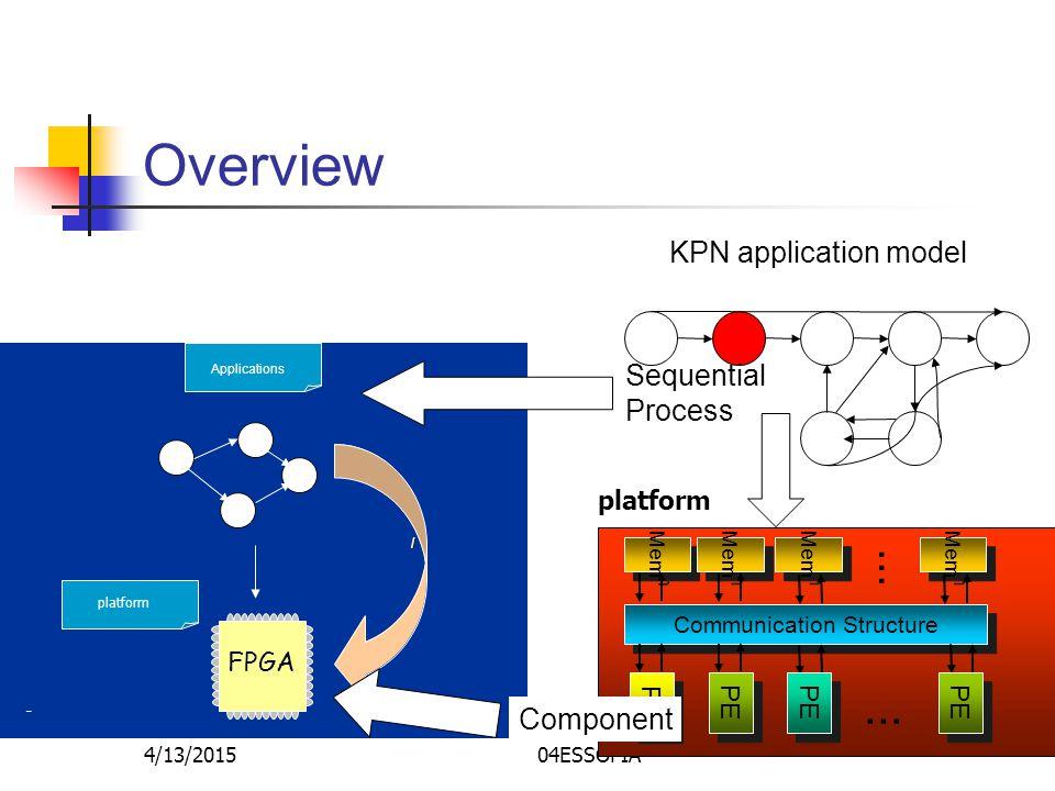 4/13/201504ESSOFIA Part II: applying it all Overview FPGA Applications – / / platform KPN application model Sequential Process platform Communication Structure Mem PE...
