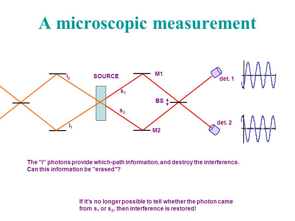 A microscopic measurement det. 1 M1 M2 BS det. 2 SOURCE s1s1 s2s2 i2i2 i1i1 If it's no longer possible to tell whether the photon came from s 1 or s 2